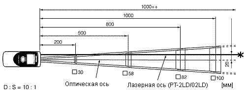 pt-2ld-polezreniya